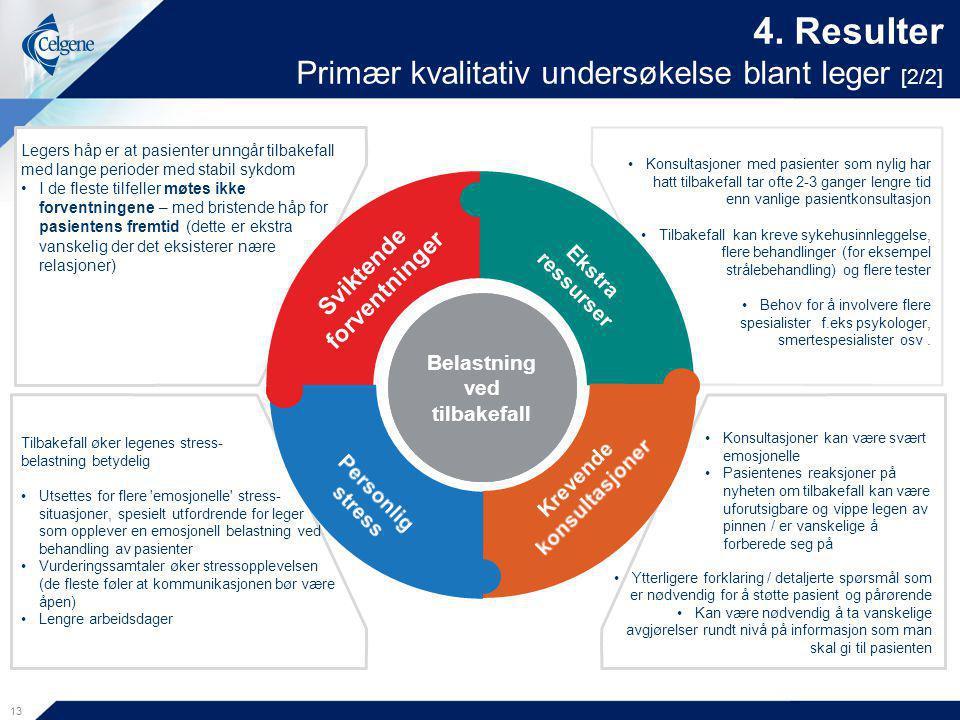 4. Resulter Primær kvalitativ undersøkelse blant leger [2/2]